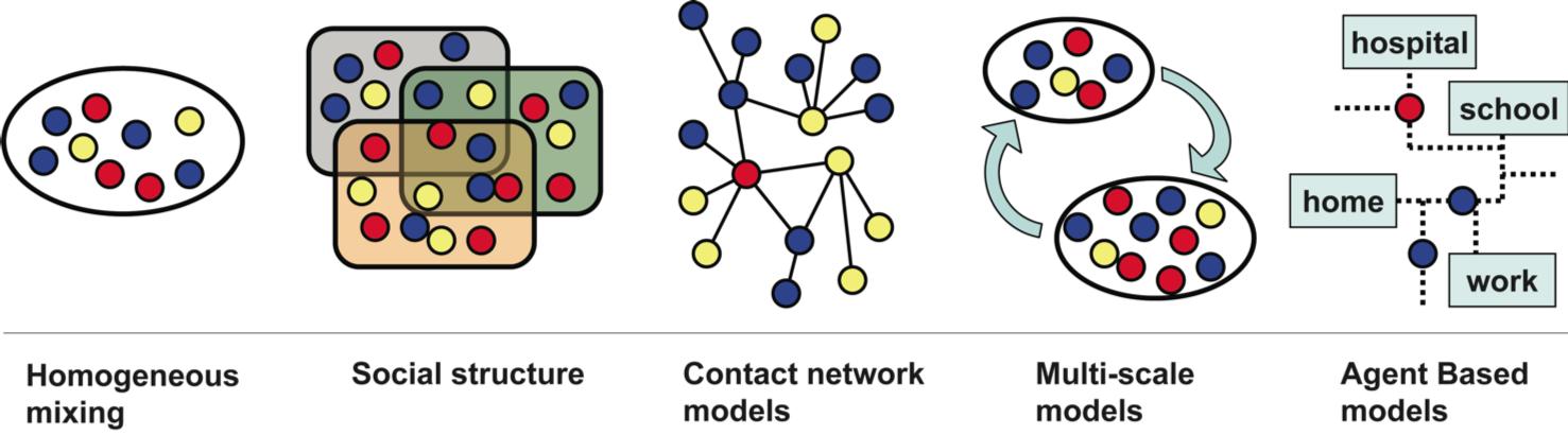 Physique des réseaux et covid19