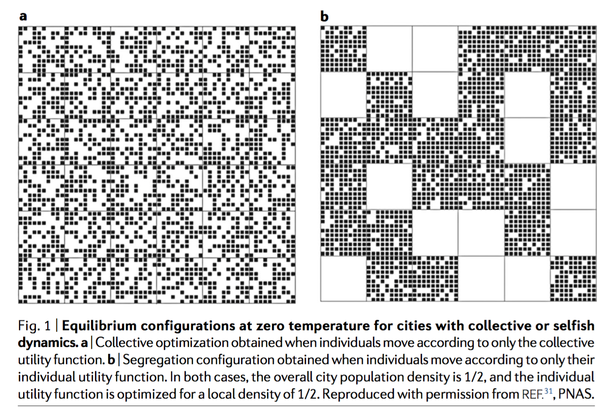 The statistical physics of the cities