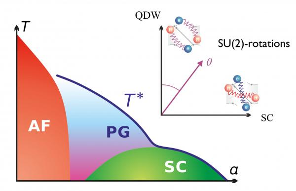 Statistical and condensed matter physics